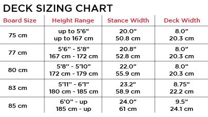Choosing Boards - All About longboards